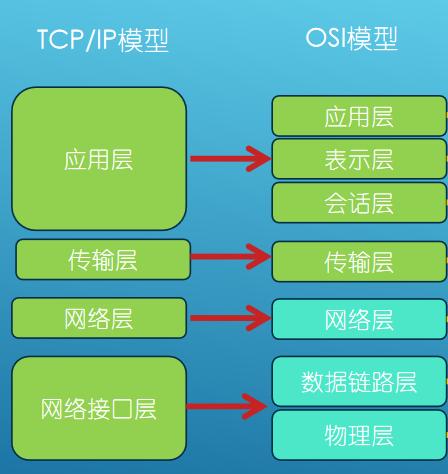 00实用网络基础之OSI模型简介插图