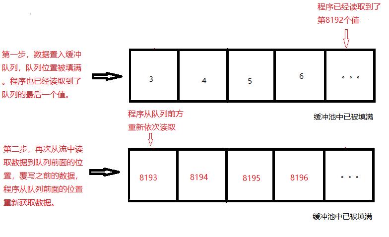 javaIO学习总结篇插图(2)