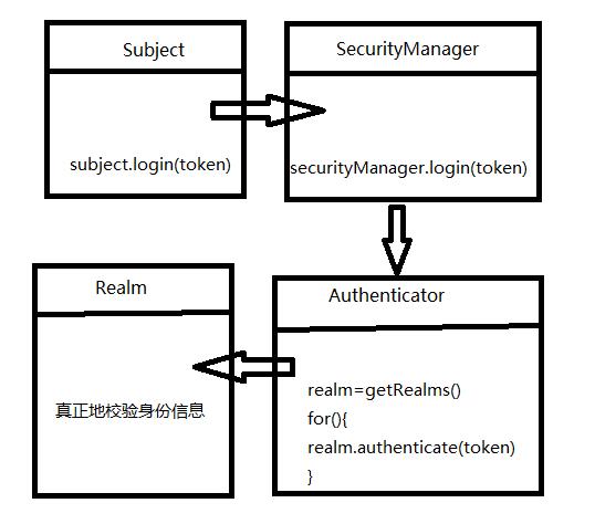 shiro的身份认证原理——Shiro学习(3)插图